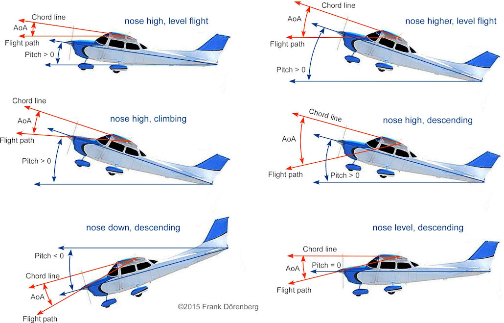 autofcs - Atlantis re-entry (AutoFCS, Angle Of Attack, ecc...) Aviation-AoA-pitch